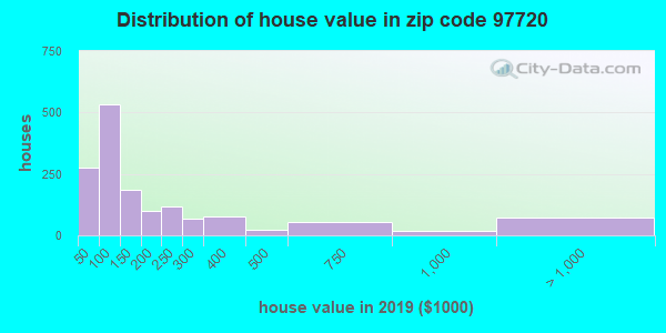 Zip code 97720 house/condo values in 2011