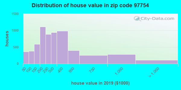 Zip code 97754 house/condo values in 2010