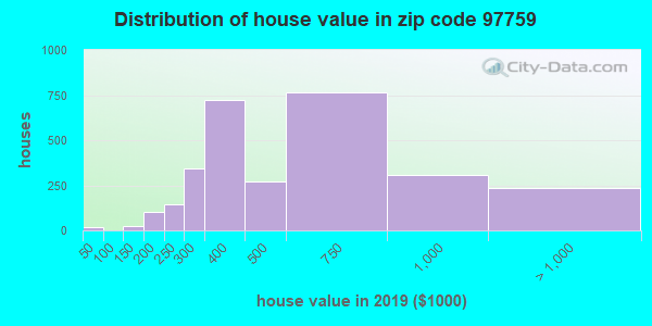 Zip code 97759 house/condo values in 2010