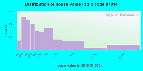 Zip code 97814 house/condo values in 2011