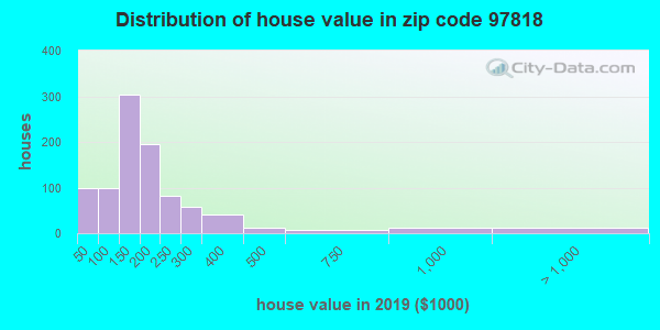 Zip code 97818 house/condo values in 2010