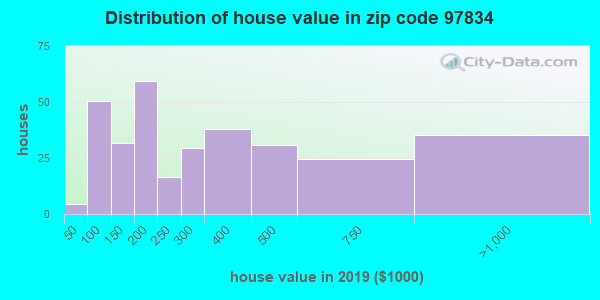 Zip code 97834 house/condo values in 2011