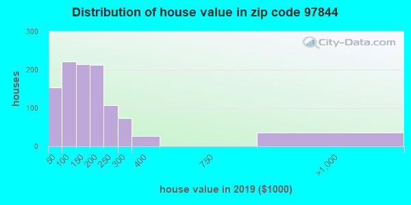 Zip code 97844 house/condo values in 2010