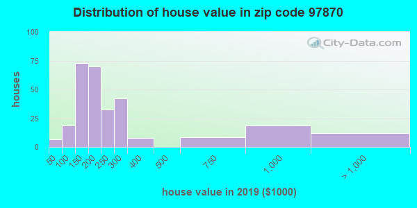 Zip code 97870 house/condo values in 2010