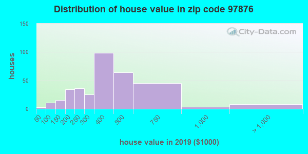 Zip code 97876 house/condo values in 2010