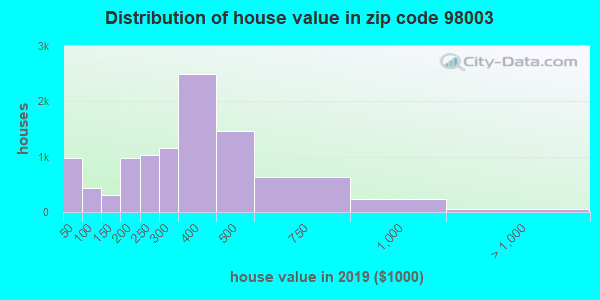 Zip code 98003 house/condo values in 2010