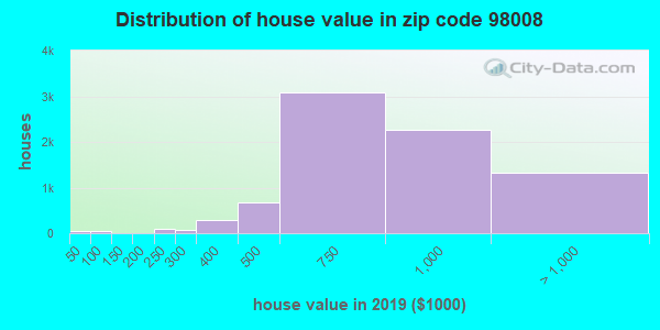 Zip code 98008 house/condo values in 2010