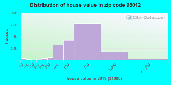 Zip code 98012 house/condo values in 2010