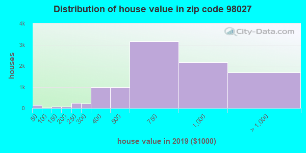 Zip code 98027 house/condo values in 2010
