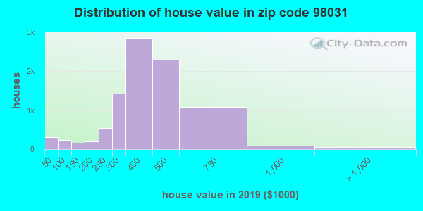 Zip code 98031 house/condo values in 2010