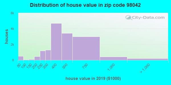 Zip code 98042 house/condo values in 2010