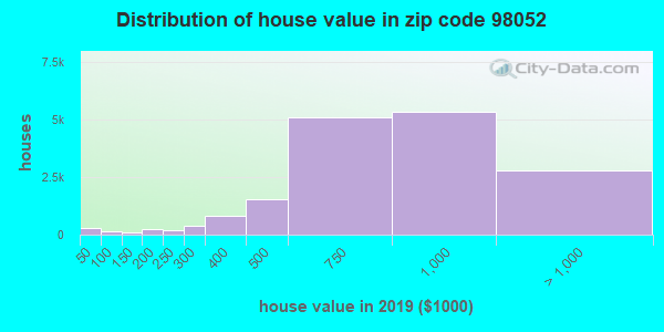 Estimate of home value of owner-occupied houses/condos in 2013 in zip code 98052