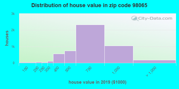 Zip code 98065 house/condo values in 2010