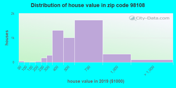 Zip code 98108 house/condo values in 2010