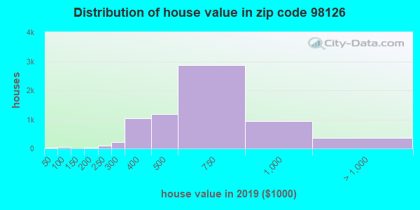 Zip code 98126 house/condo values in 2010