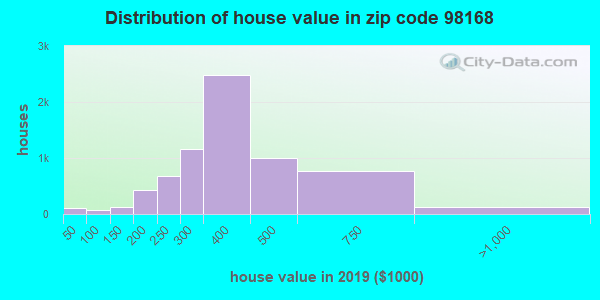 Zip code 98168 house/condo values in 2010