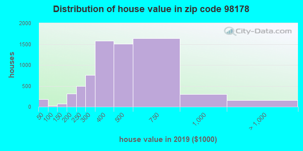 Estimate of home value of owner-occupied houses/condos in 2016 in zip code 98178