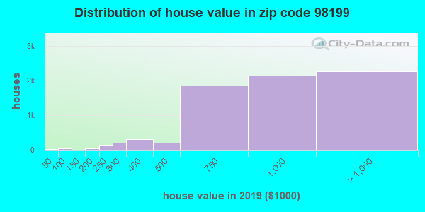 Zip code 98199 house/condo values in 2010