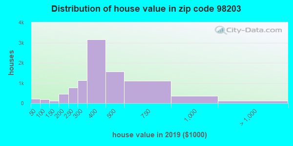 Zip code 98203 house/condo values in 2010
