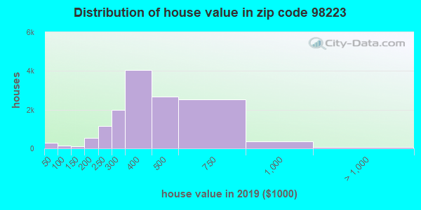 Zip code 98223 house/condo values in 2010