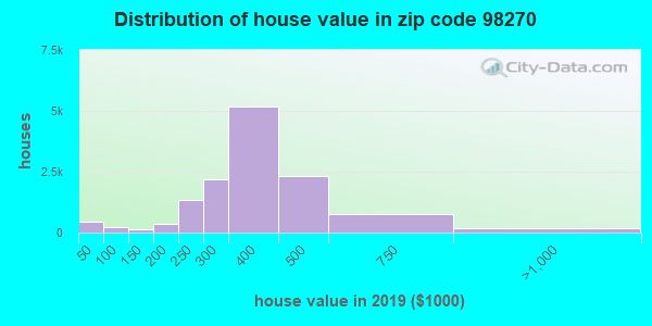Zip code 98270 house/condo values in 2011