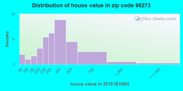 Zip code 98273 house/condo values in 2011