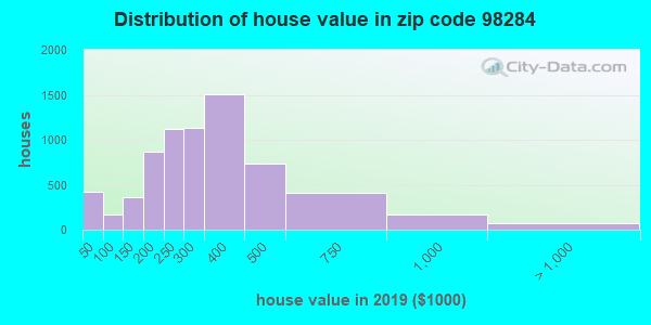 Zip code 98284 house/condo values in 2010