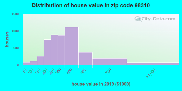 Zip code 98310 house/condo values in 2010