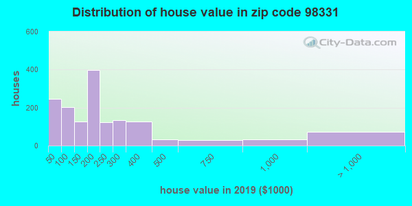 Zip code 98331 house/condo values in 2010