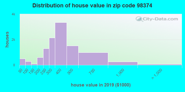 Zip code 98374 house/condo values in 2010