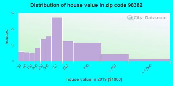 Estimate of home value of owner-occupied houses/condos in 2013 in zip code 98382