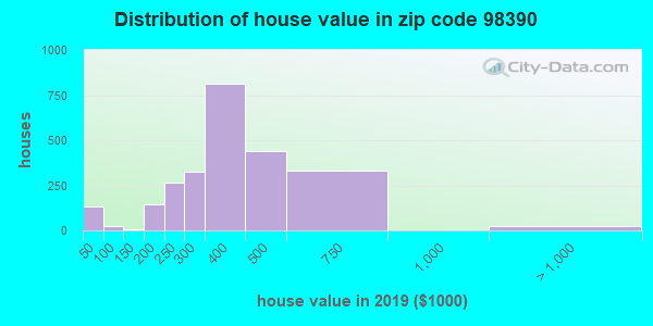 Zip code 98390 house/condo values in 2010