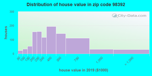 Zip code 98392 house/condo values in 2010