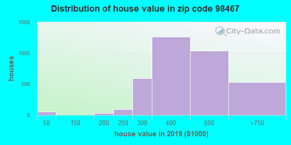 Zip code 98467 house/condo values in 2010