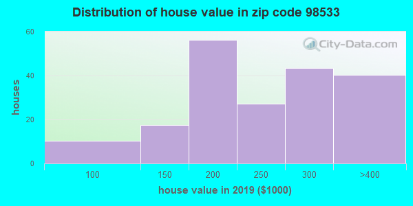 Zip code 98533 house/condo values in 2010