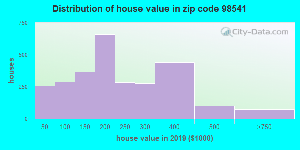 Zip code 98541 house/condo values in 2010