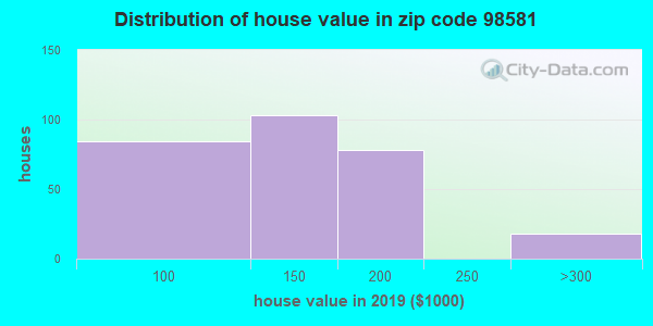 Zip code 98581 house/condo values in 2010