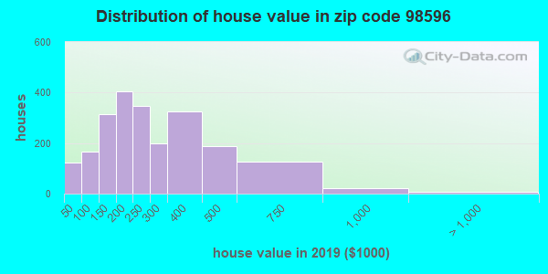 Estimate of home value of owner-occupied houses/condos in 2013 in zip code 98596