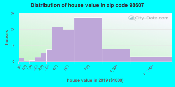 Estimate of home value of owner-occupied houses/condos in 2015 in zip code 98607