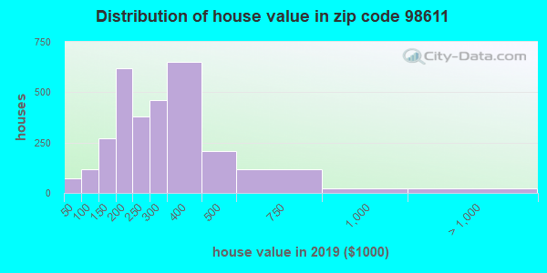 Zip code 98611 house/condo values in 2010