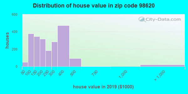 Zip code 98620 house/condo values in 2010