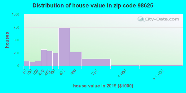 Zip code 98625 house/condo values in 2010