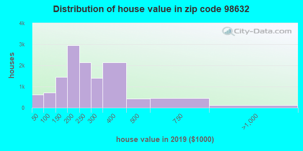 Zip code 98632 house/condo values in 2010