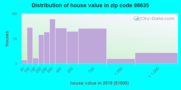 Zip code 98635 house/condo values in 2010