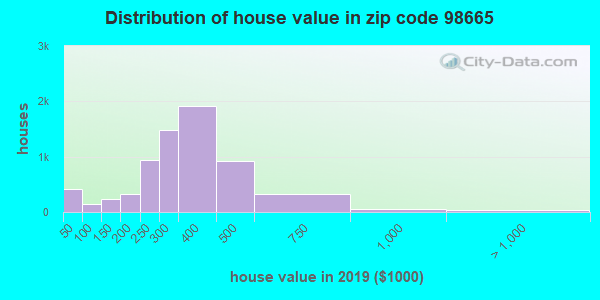 Zip code 98665 house/condo values in 2010