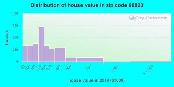 Zip code 98823 house/condo values in 2010