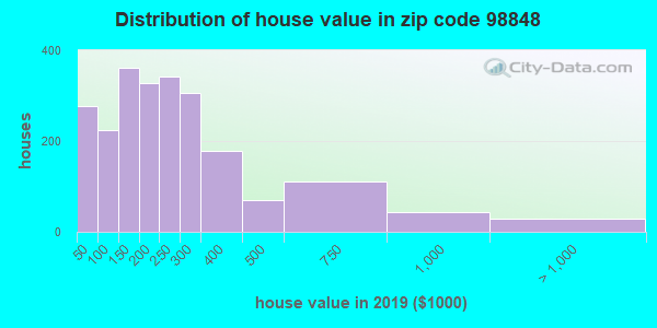 Zip code 98848 house/condo values in 2010