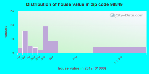 Zip code 98849 house/condo values in 2010