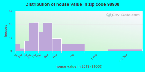 Zip code 98908 house/condo values in 2010