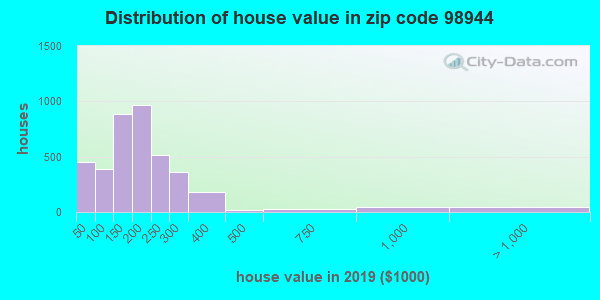 Zip code 98944 house/condo values in 2010